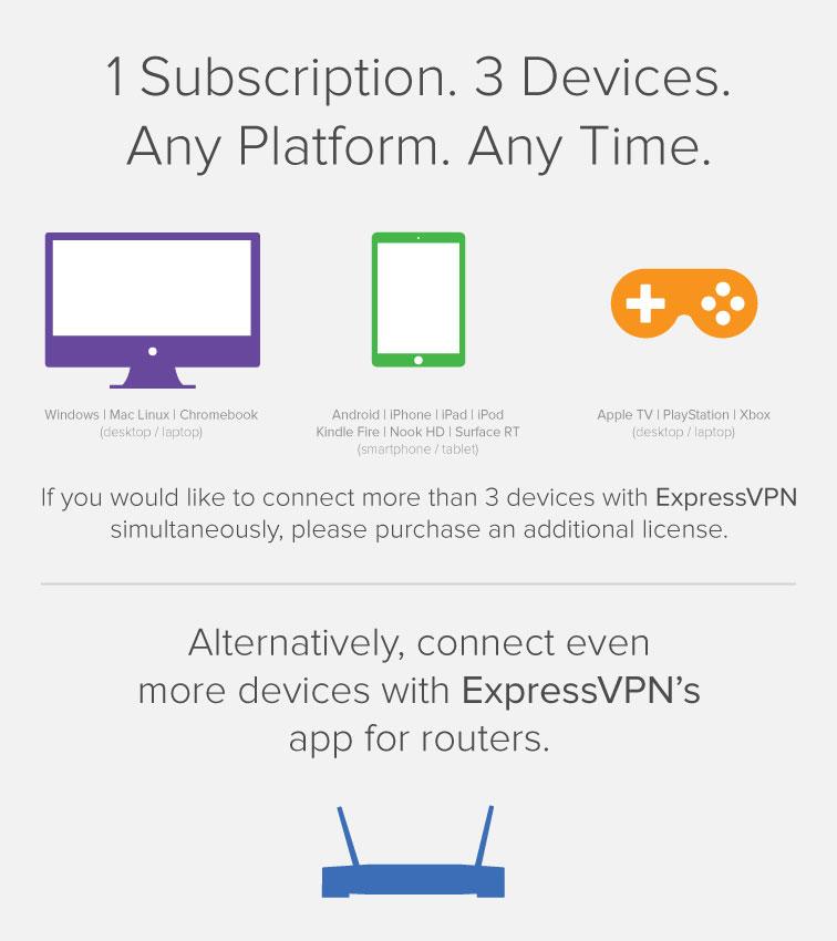 ExpressVPN可以同时连接多少台设备?